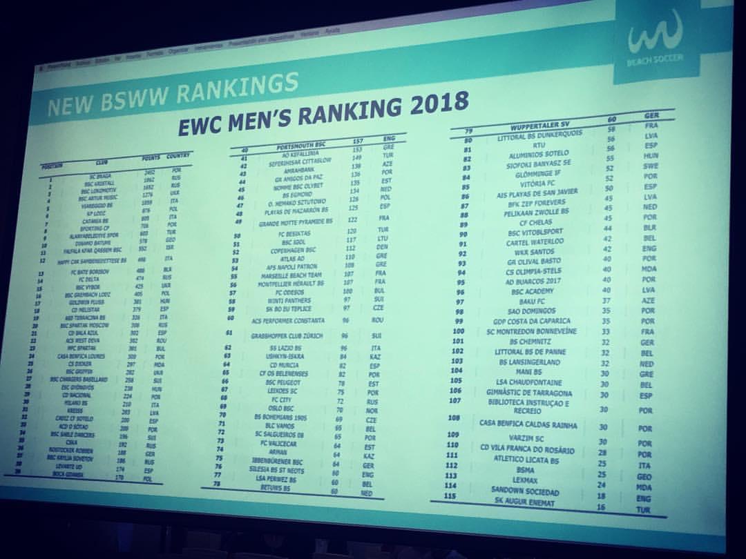 «Ушкын-Искра» и «Арман» вошли в рейтинг Кубка европейских чемпионов